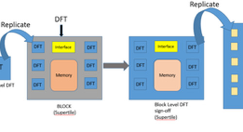 Importance of Hierarchical DFT implementation in maximizing the SoC - throughput – Part - I