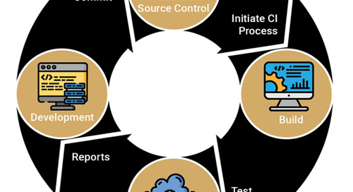 Continuous Testing and Its Importance in the DevOps Cycle