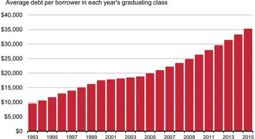 Independence from Debt? Facts About American Student Debt