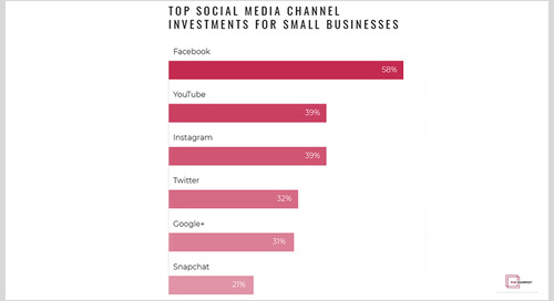 What Crisis? — 58% of Small Businesses Will Invest More in Facebook Marketing