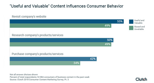 73% Say They've Made Purchases as a Result of Viewing Marketing Content, Survey Says