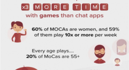 Why MOCAs Will Redefine Advertising in 2018