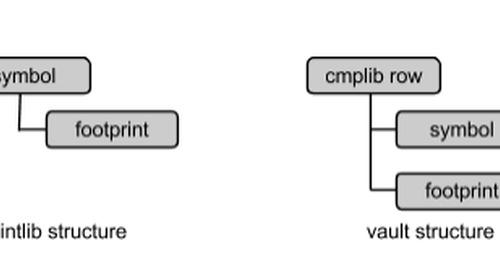 Component Development best practices - Part 1