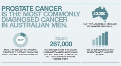 Prostate Cancer Awareness – How Can You Help?