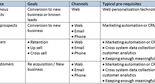 Personalization Blueprint – And How To Start In Baby Steps (part1)