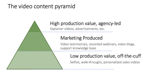 3 video marketing myths and why it's easier than you think