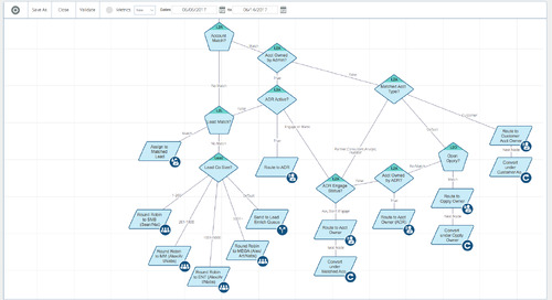 How LeanData is Simplifying Lead Management in Salesforce