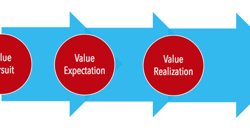 """""""The Value Realization Road Map: How to Ensure Customer Satisfaction"""" – Javed Matin"""