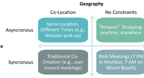 """""""Unleashing the Co-Creation of Value"""" – Jagdish N. Sheth and Karl Hellman"""