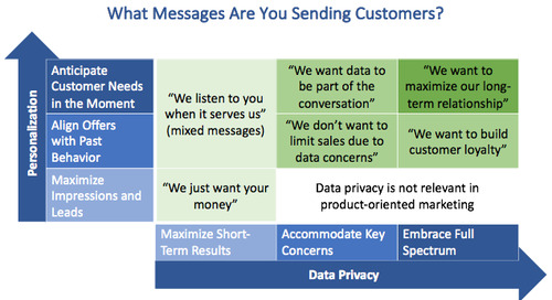 """GDPR and Personalization: What Messages Are You Sending?"" – Frank Grillo and Mark Blessington"