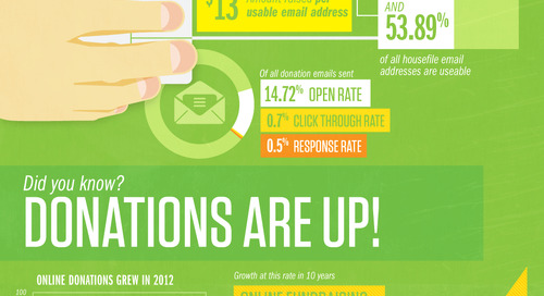 Online Fundraising is Growing, but other Key Web Metrics Suffer [INFOGRAPHIC]
