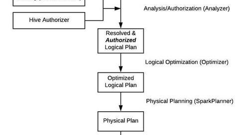 Data Governance for SparkSQL