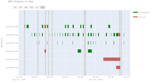 Spot Interruption Handling with Presto on Qubole, Save 60% on Cost