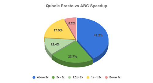 Presto on Qubole is 2.6x faster than competition!