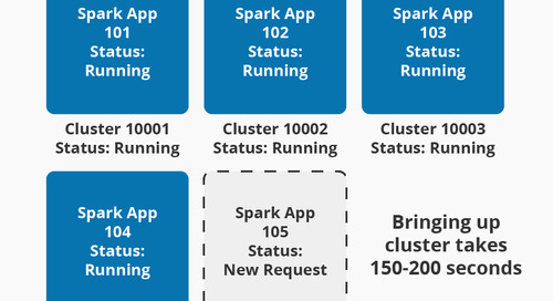 Cost and Performance efficiency with Multi-tenant Spark Platform