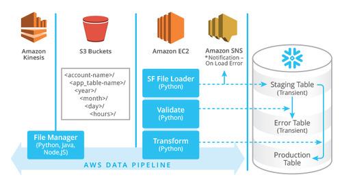 Part I: Designing Big Data Stream Ingestion Architectures Using Snowflake