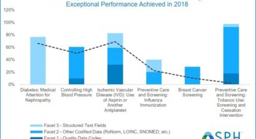 SPH Analytics Achieves MIPS Reporting Success for 2017 Submissions