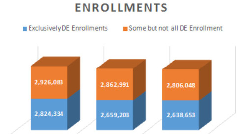 In the USA, fully online enrollments continue to grow in 2014