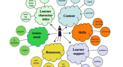 Learning environments: a critical component of the design of online teaching