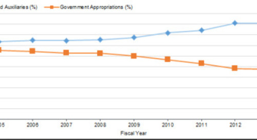 U.S. university/college financing 'stabilizing'
