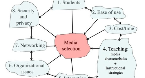 Recorded webinar on use of media in higher education
