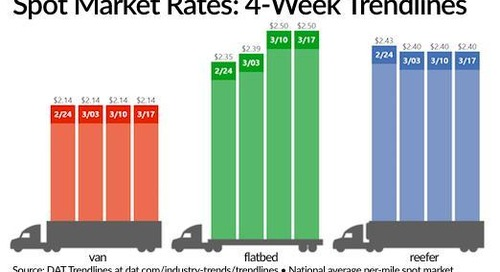 Spot Truckload Freight Rates Remain Firm