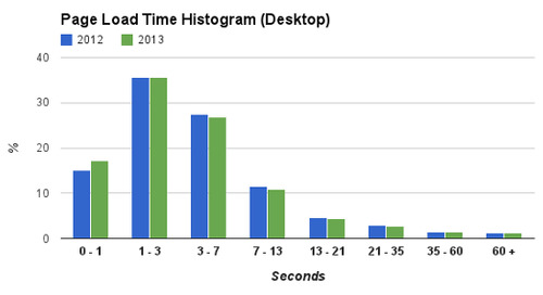 Web Page Sizes: A (Not So) Brief History of Page Size through 2015