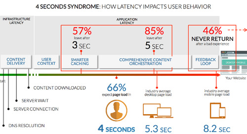 The Four Seconds Syndrome – How Latency Impacts User Behavior