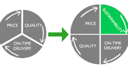 Incorporating Supplier CSR Ratings In The Sourcing Process: The Basics
