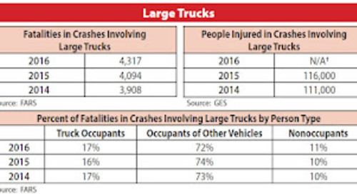 Fatal Traffic Crashes Increased in 2016 - What Can Employers Do?