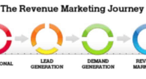 How does Inbound Marketing relate to Revenue Marketing?