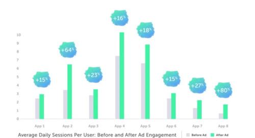 VentureBeat: リワード広告を好むアプリユーザーは4.5倍アプリ内課金をする