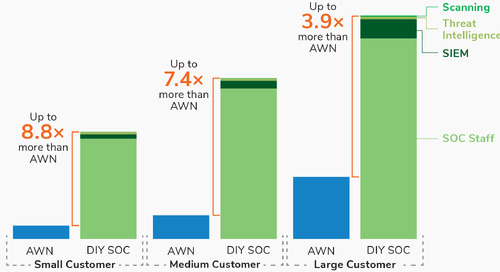 DIY SOC or SOC-as-a-Service?: A TCO Analysis by Frost & Sullivan