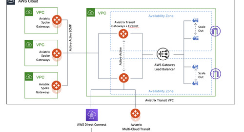 Aviatrix builds on existing AWS relationship, with Service Ready solutions for the new AWS Gateway Load Balancer (GWLB)