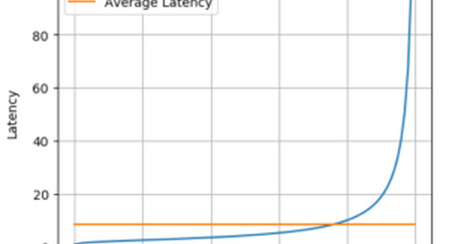 Why Low Latency is Critical and its effect on Application Performance