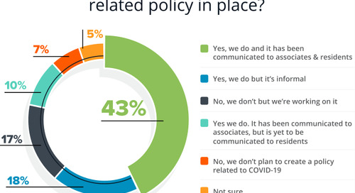 [Survey Results] How Property Managers are Responding to COVID-19: Part 1