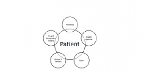 The healthcare community-building patient experience with API Platforms: Part 2