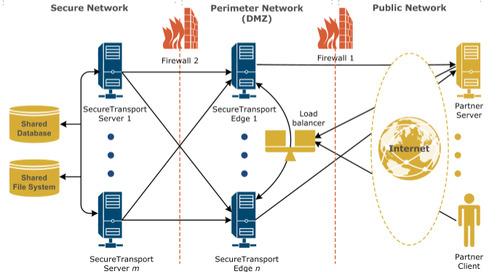 SecureTransport Cluster Models Overview – Part 3