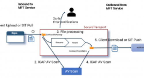 Axway SecureTransport Anti-virus/DLP Scanning: Part 1