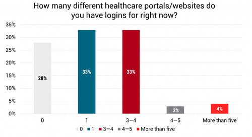 Survey: Patients want what APIs can offer, healthcare interoperability is at a crossroads