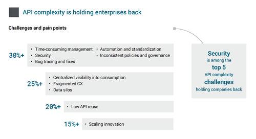 API complexity holds enterprises back