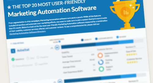 The Top 20 Most User-Friendly Marketing Automation Software Report