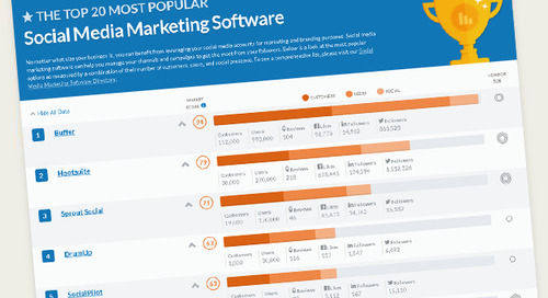 Top 20 Most Popular Social Media Marketing Software