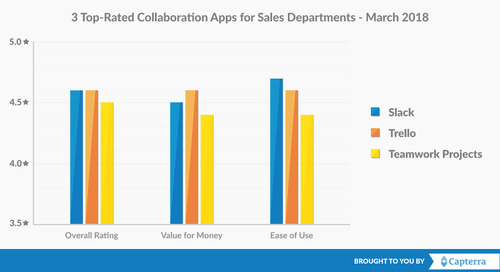 3 Top-Rated Collaboration Software Apps for Sales Teams