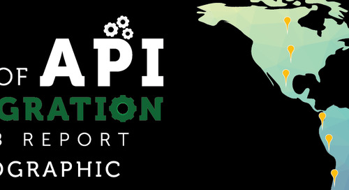 The Current State of API Integration [Infographic]