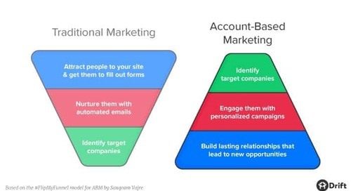 Account-Based Marketing (ABM): A Complete Guide