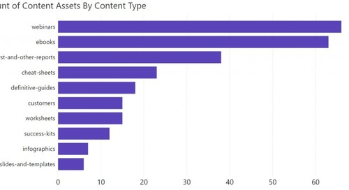 How To Measure Your Content's Revenue Efficiency