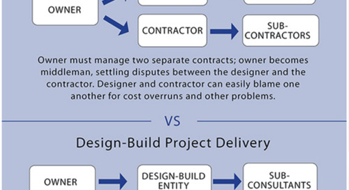 A Guide to Design-Build in Construction