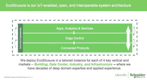 Schneider Electric's EcoStruxure for Data Centers Explained