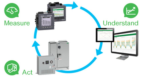 How to Measure Power and Energy and the Critical Benefits it Provides for Your Facility